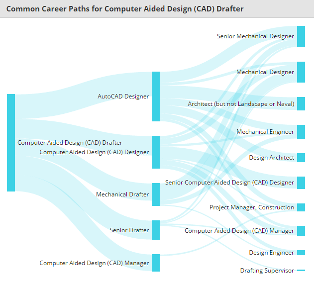 Workflow of Common Career Paths for CAD Drafter